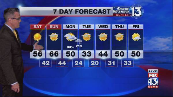 Cold start to the weekend, sunny and mild throughout