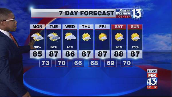 Cloudy skies with possible isolated showers in the Mid-South