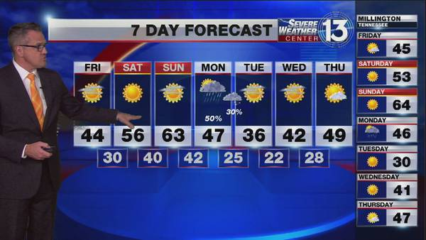 Rain moving out, cold temperatures expected across the Mid-South