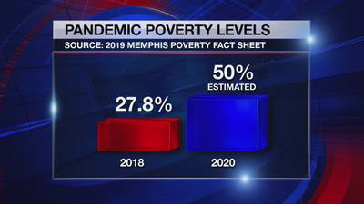 Memphis poverty rate could drastically increase after COVID-19 pandemic