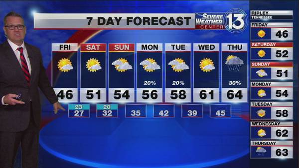 Cold start to Friday morning, temps warm up slightly into the weekend