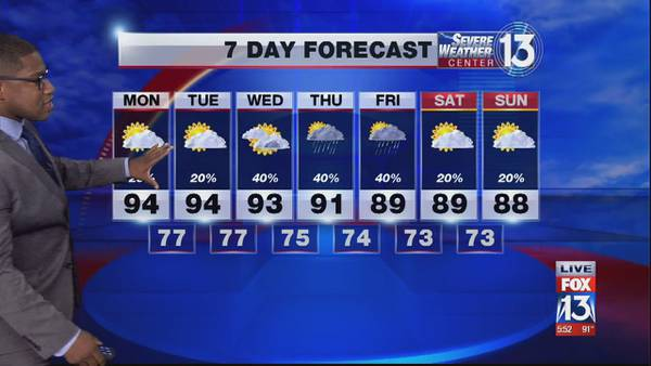 Hot and humid temps this weekend across the Mid-South