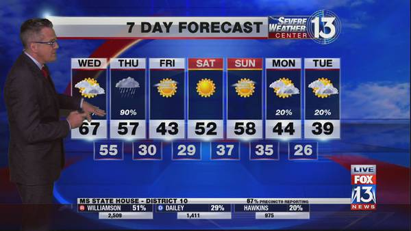 Cool temperatures into Wednesday morning, scattered showers in the afternoon