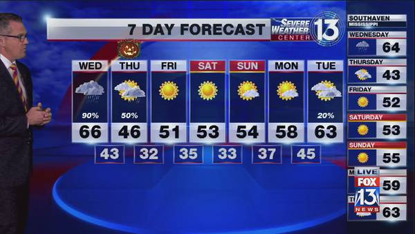 Cloudy and cool skies across the Mid-South, highs reach low 60s