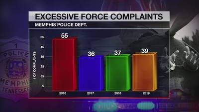 Civil rights attorney and activists question MPD's use of excessive force