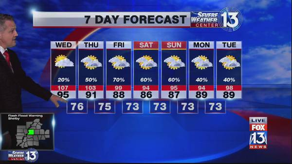 Mostly Sunny and HOT for Mid-South