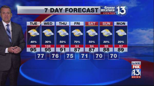 'Heat Advisory' issued, pop-up showers possible in the Mid-South